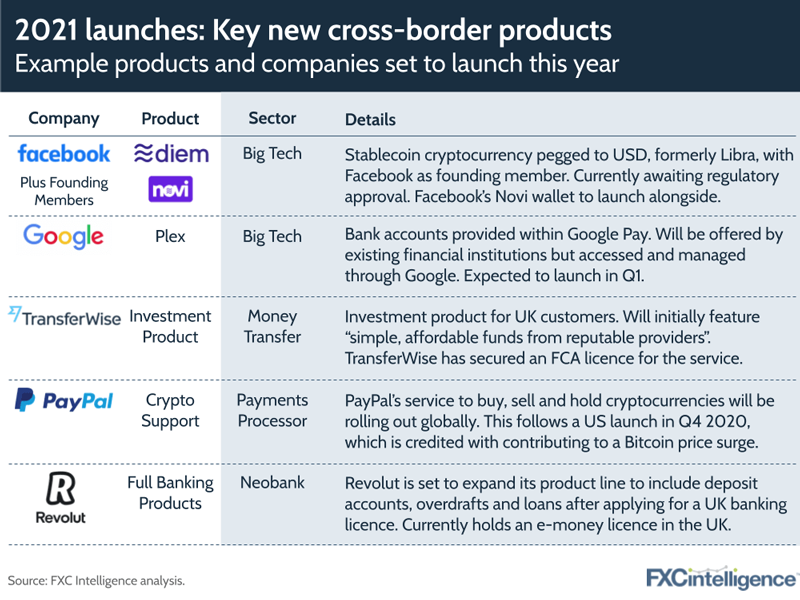 cross border global payments product launches 2021