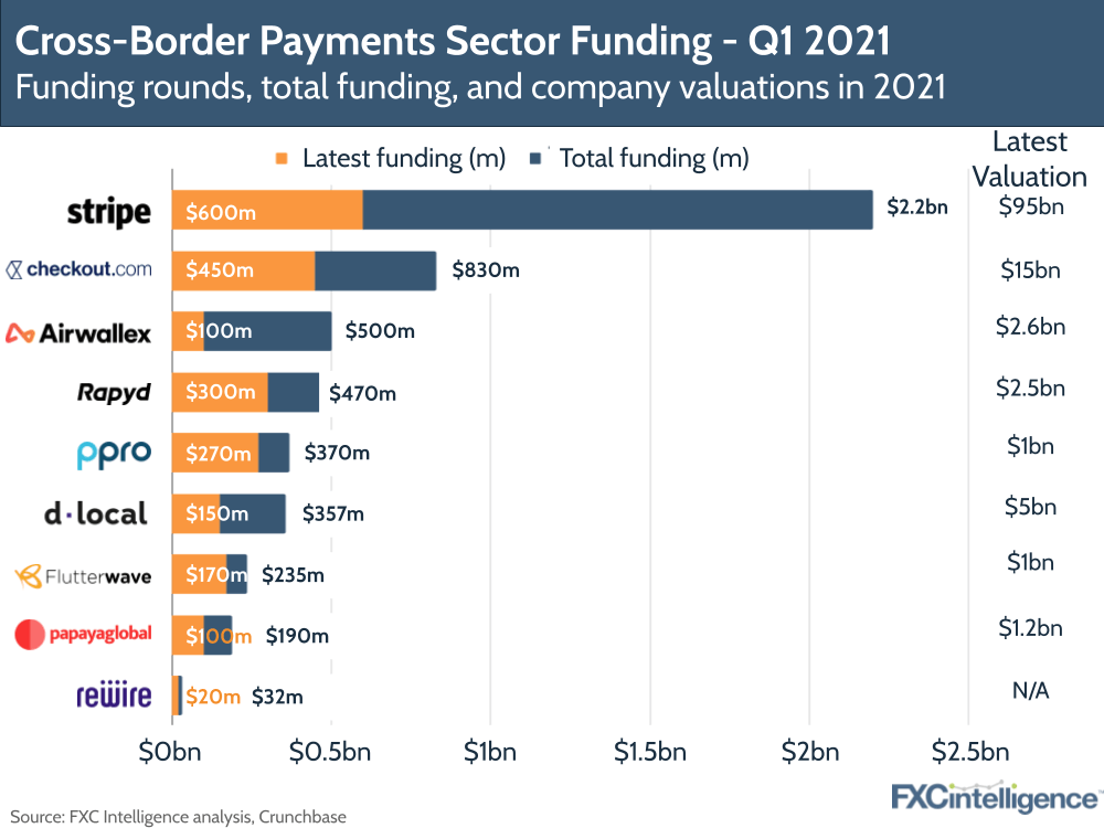 The biggest funding rounds in Q1 2021 for cross-border payments, including Stripe, Checkout.com. Airwallex and Rapyd