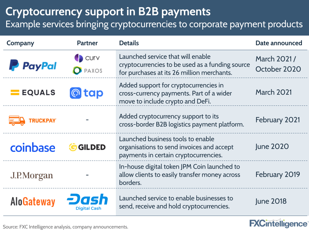 Cryptocurrency support in B2B payments: Example services bringing cryptocurrencies to corporate payment products, including PayPal, Equals, TruckPay, Coinbase, J.P. Morgan and AloGateway