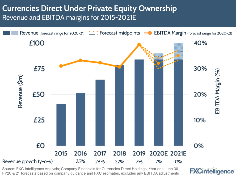 Currencies Direct under private equity ownership