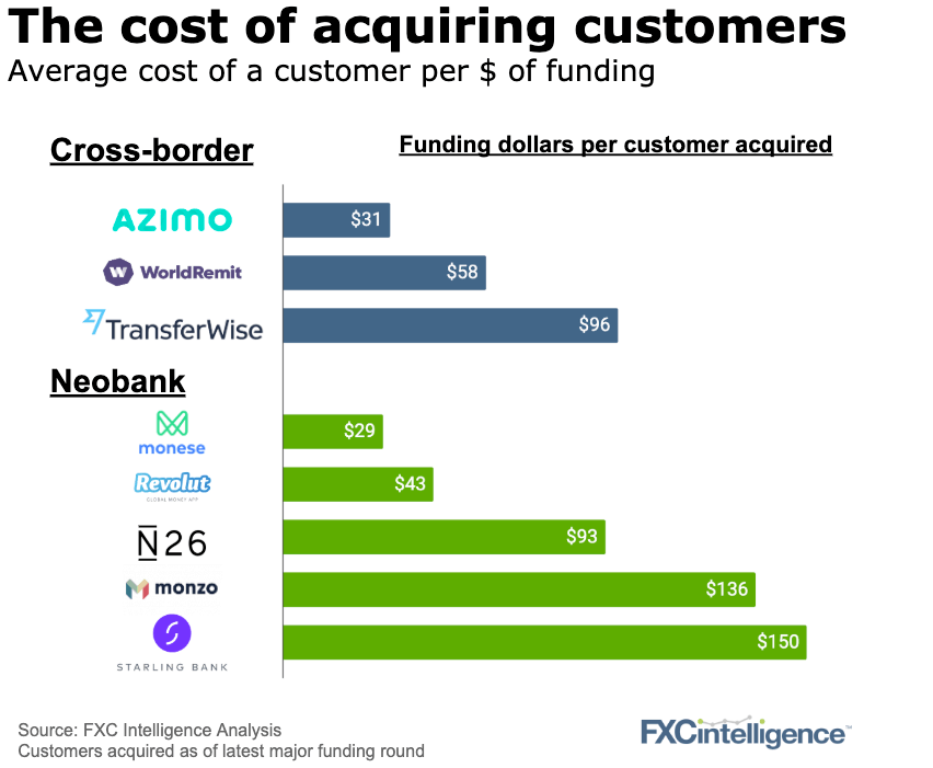 customer acquisition costs cross border payment companies