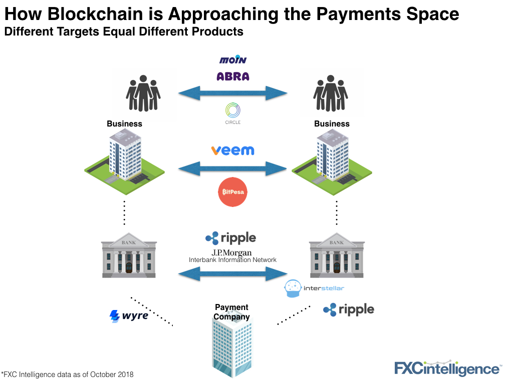blockchain international payments