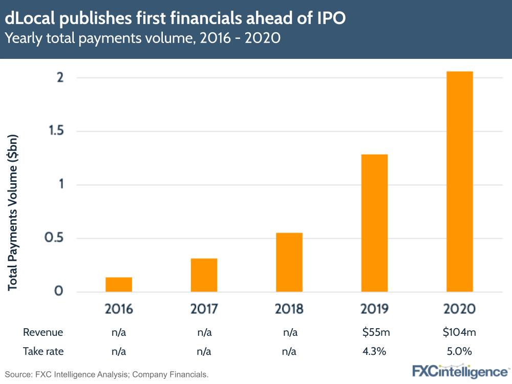 dLocal financials IPO