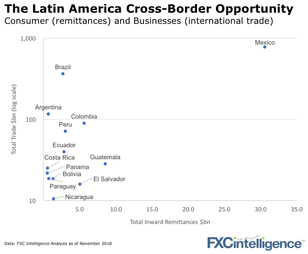 Latin American payments LATAM payments