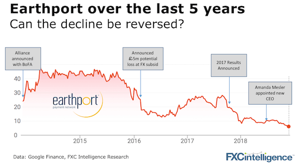 Earthport share price 5 years