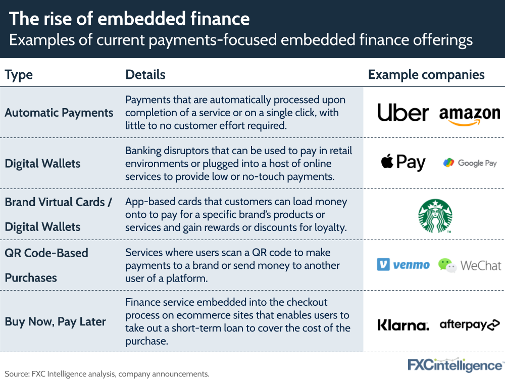 embedded finance opportunity report currencycloud