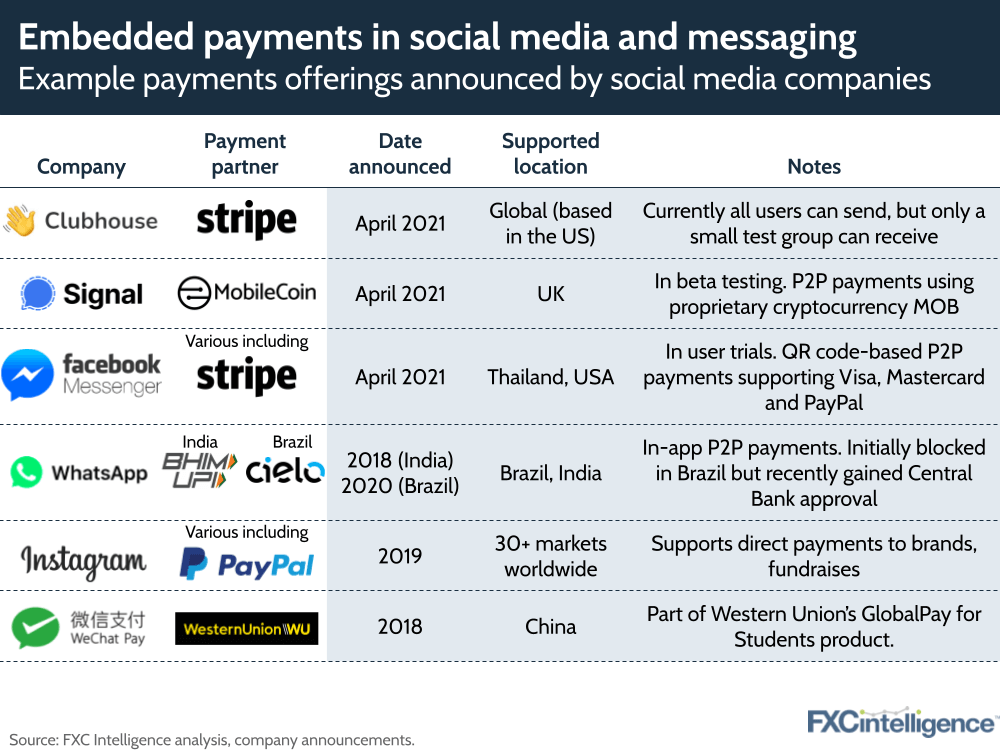 Embedded payments in social media and messaging: examples announced by key companies