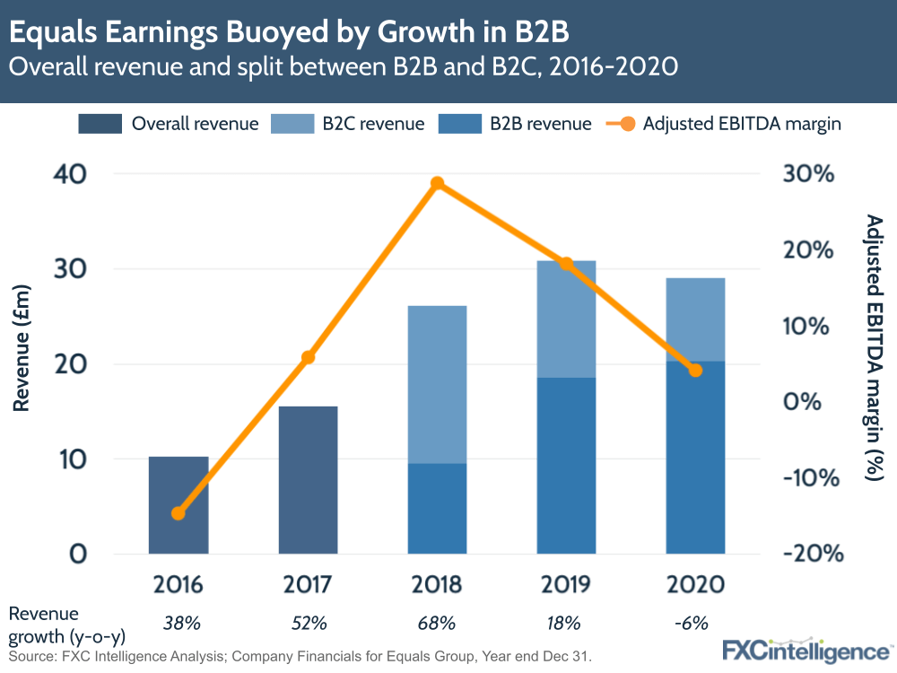 Equals Group earnings buoyed by growth in B2B