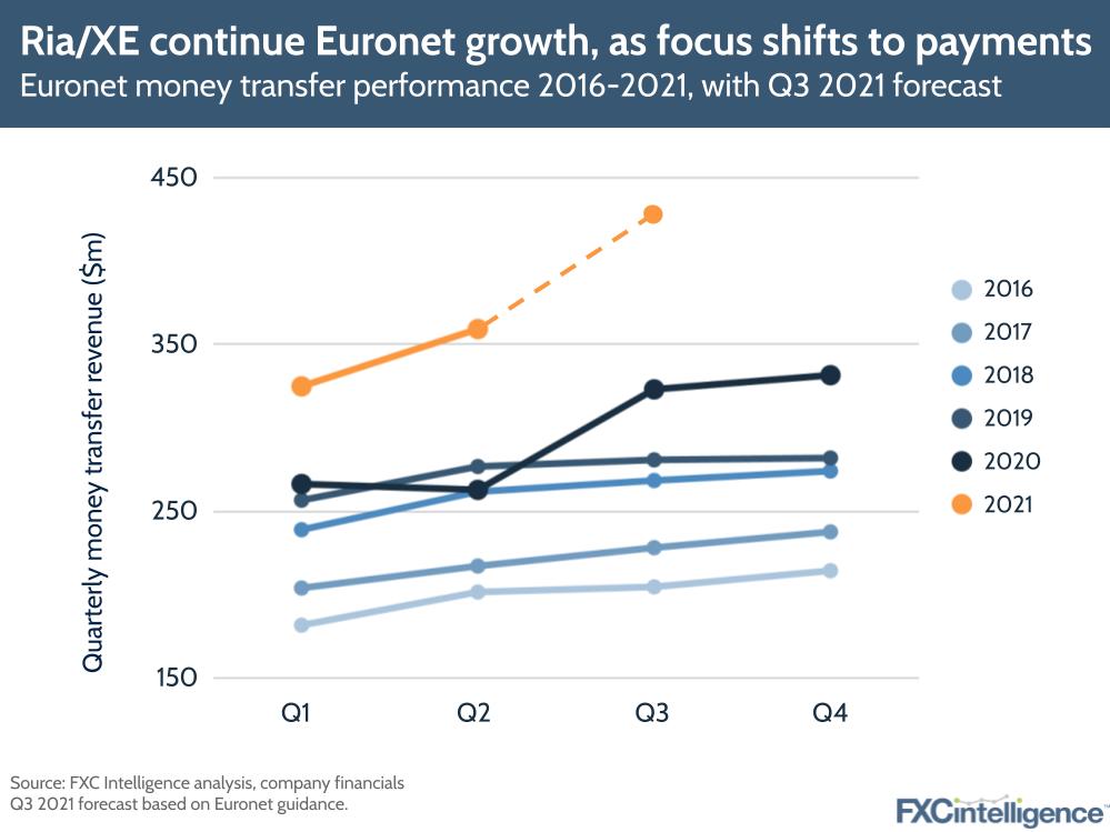 Euronet Ria XE Q2 2021 results