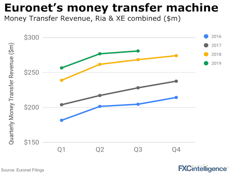 Euronet money transfer Q3 2019 results