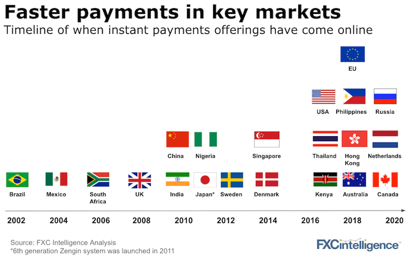 Faster payments cross-border countries