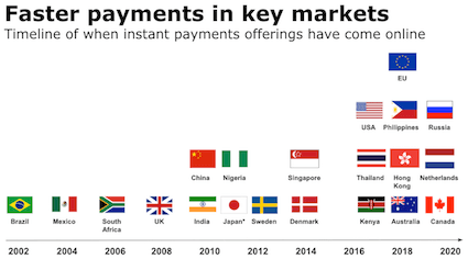 Faster payments chart