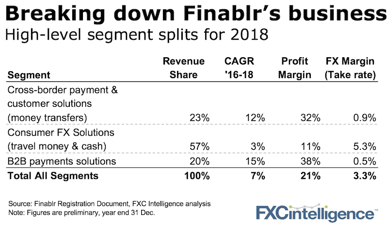 Finablr financial summary