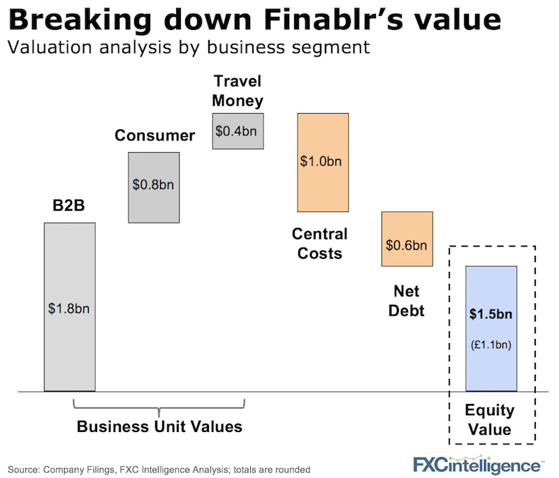 Finablr IPO value
