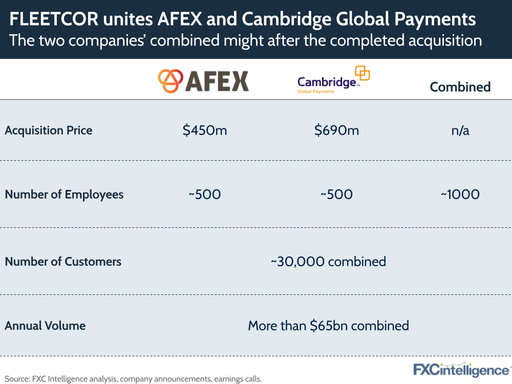 FLEETCOR AFEX Cambridge Global Payments acquisition