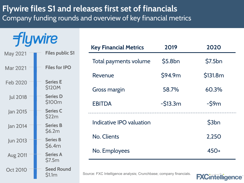 Flywire S1 financials ahead of IPO