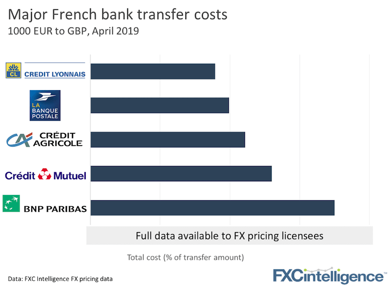 French Bank International Payment Costs