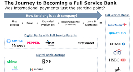 becoming a full service bank