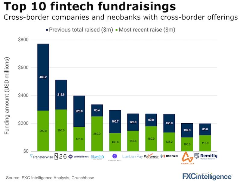 Fintech cross-border fundraising 2019