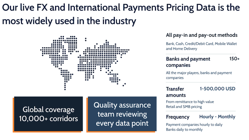 fx international payments pricing data