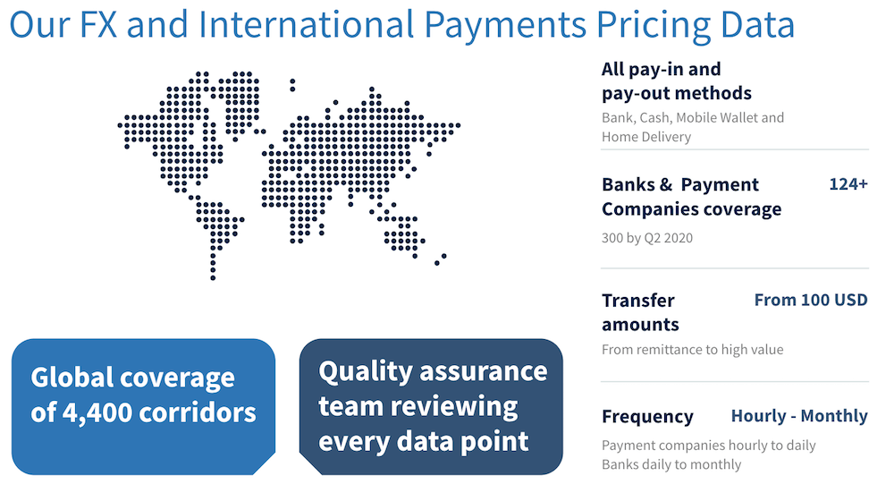 FX Bank and Payment Company Pricing Data