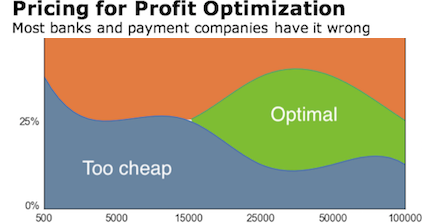 payments pricing