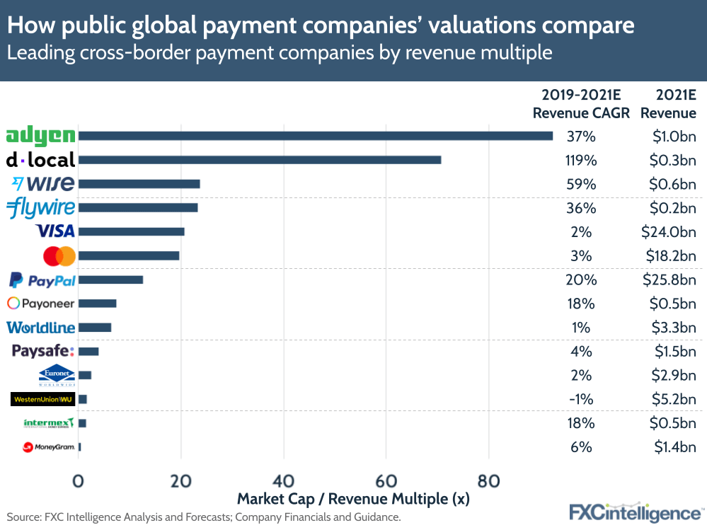highest valued companies in cross-border payments