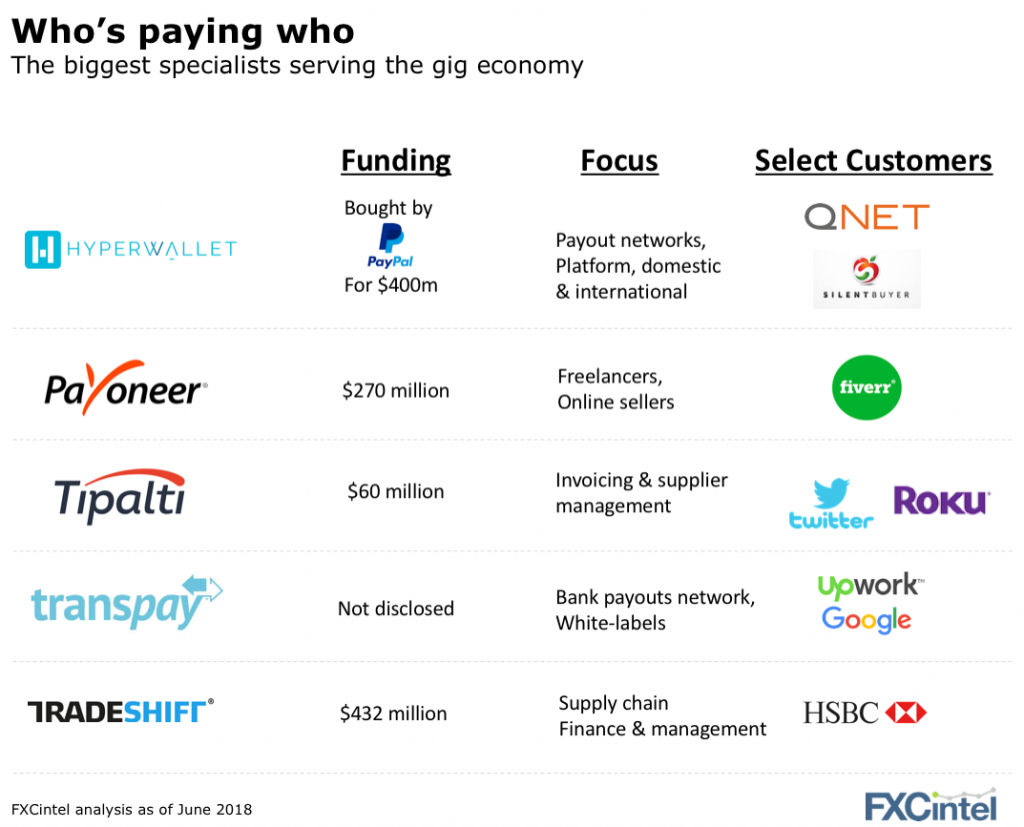Mass payments market