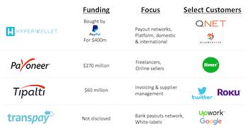 Mass payments market players