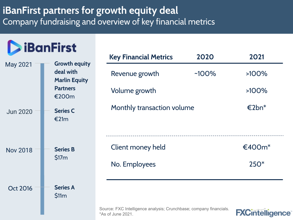 iBanFirst private equity deal