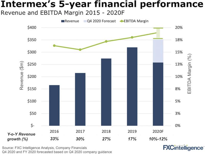 Intermex earnings