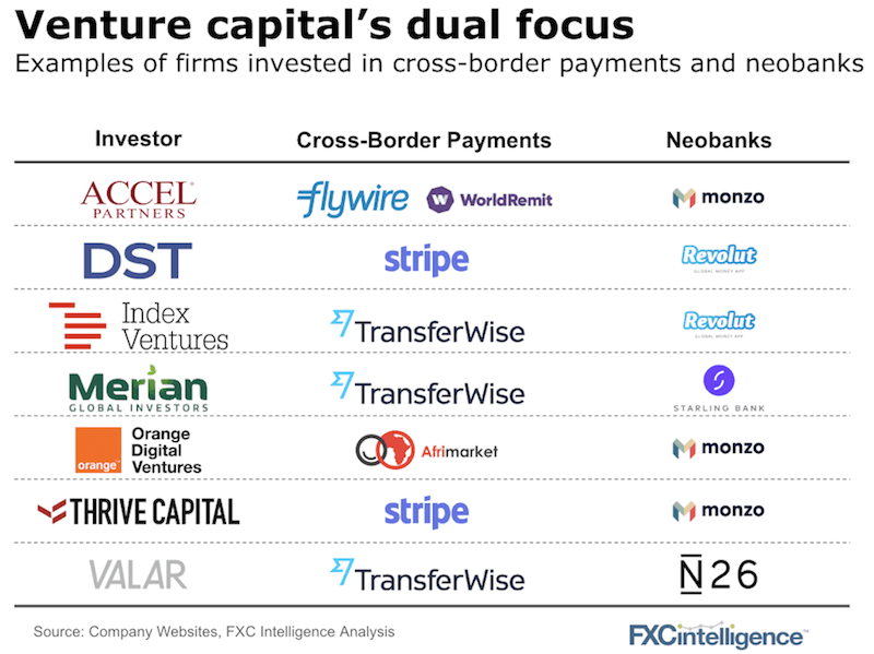 Investors cross-border neobanks