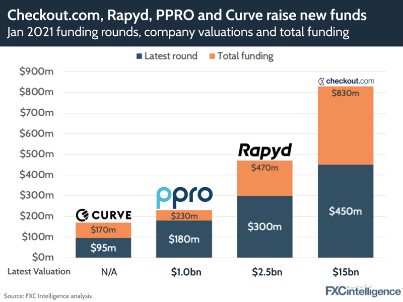 cross-border funding rounds for January 2021: Checkout, Rapyd, PPRO and Curve