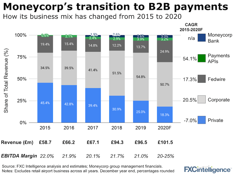 moneycorp group financials