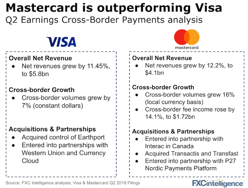 mastercard and visa q2 2019 results