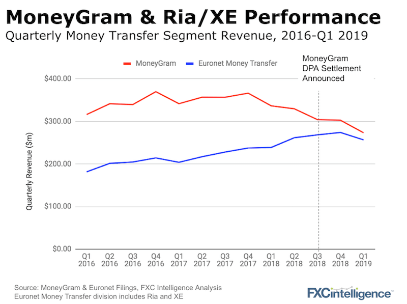 MoneyGram Ria comparative performance