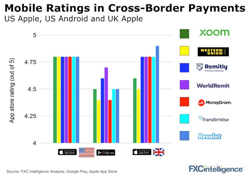 Mobile App Ratings Money Transfer Companies