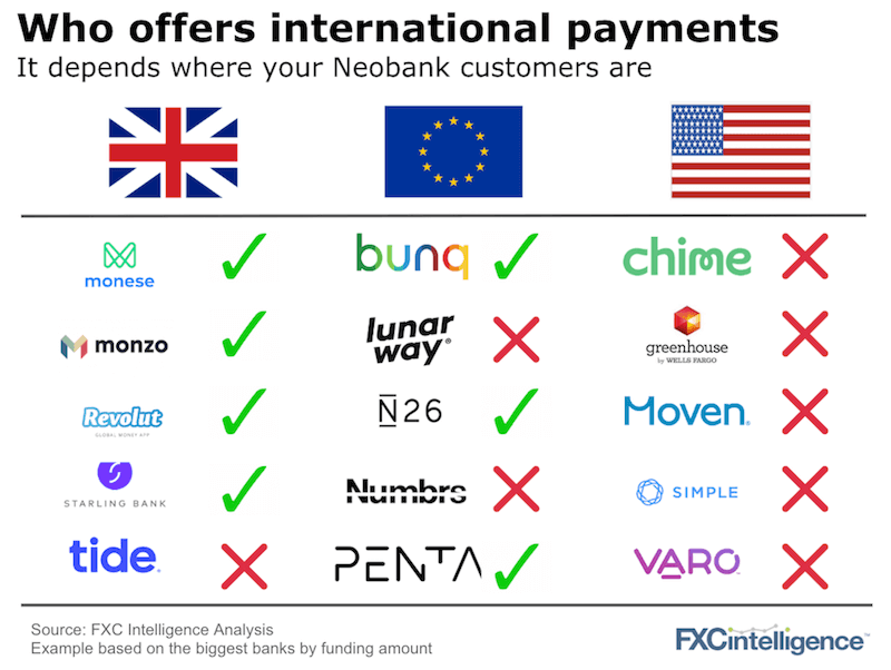 Neobanks international payments