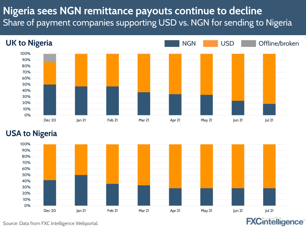 NGN remittance payouts in Nigeria vs USD