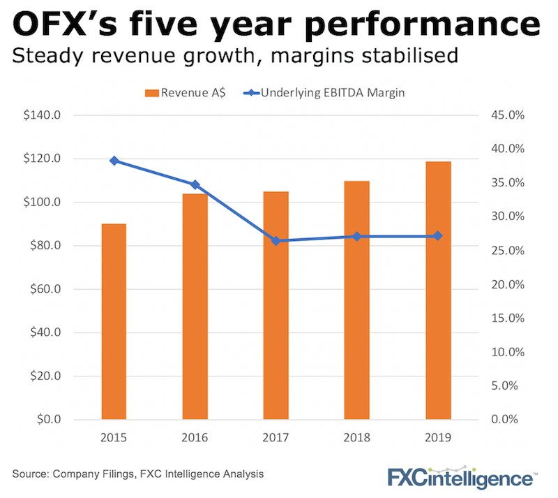 OFX 2019 Full Year Results Analysis
