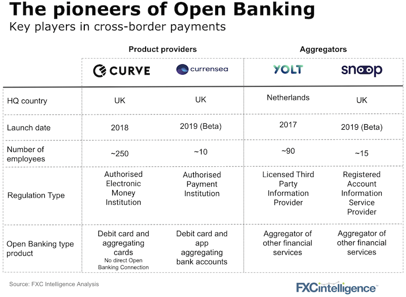 Open Banking in cross-border payments