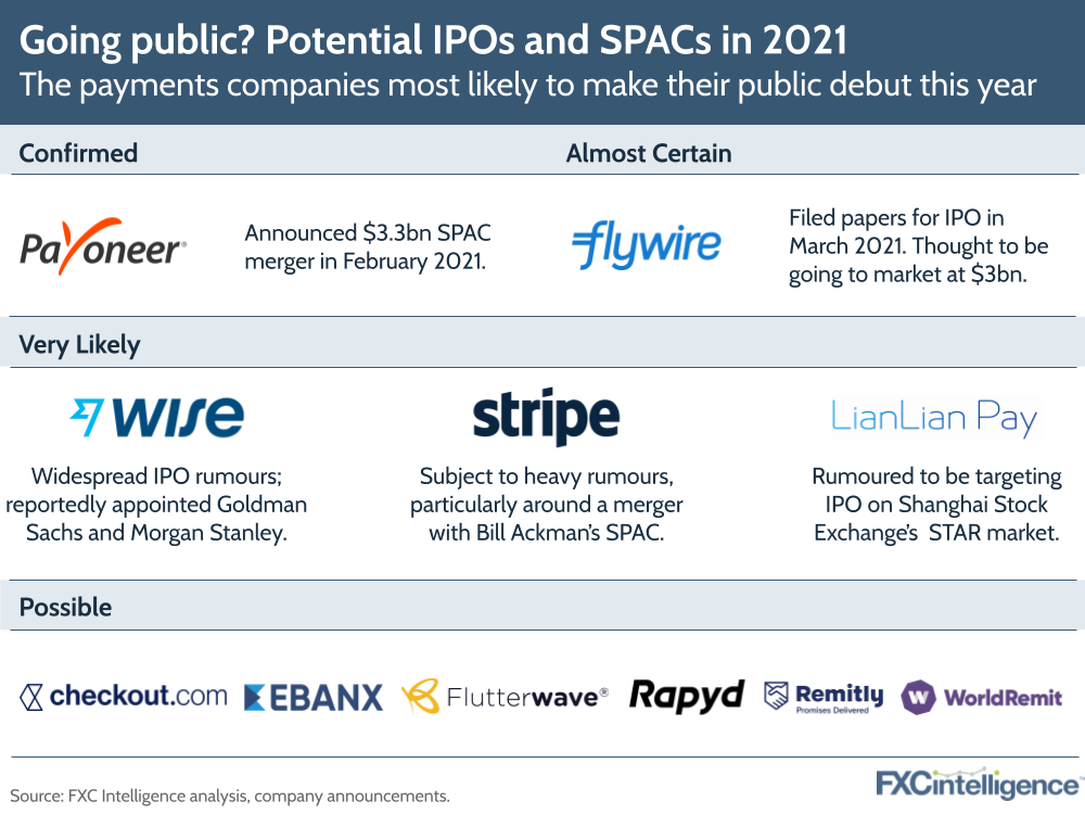 Potential cross-border payments SPACs and IPOs in 2021, including Payoneer, Flywire, Wise, Stripe and LianLian Pay