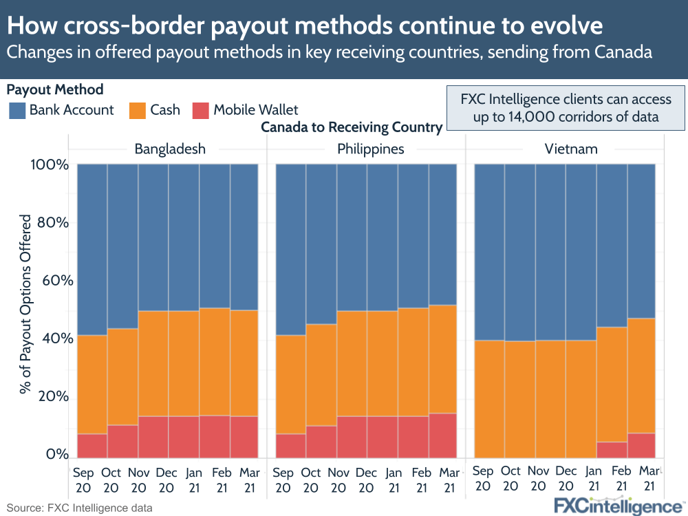 payout methods cross-border
