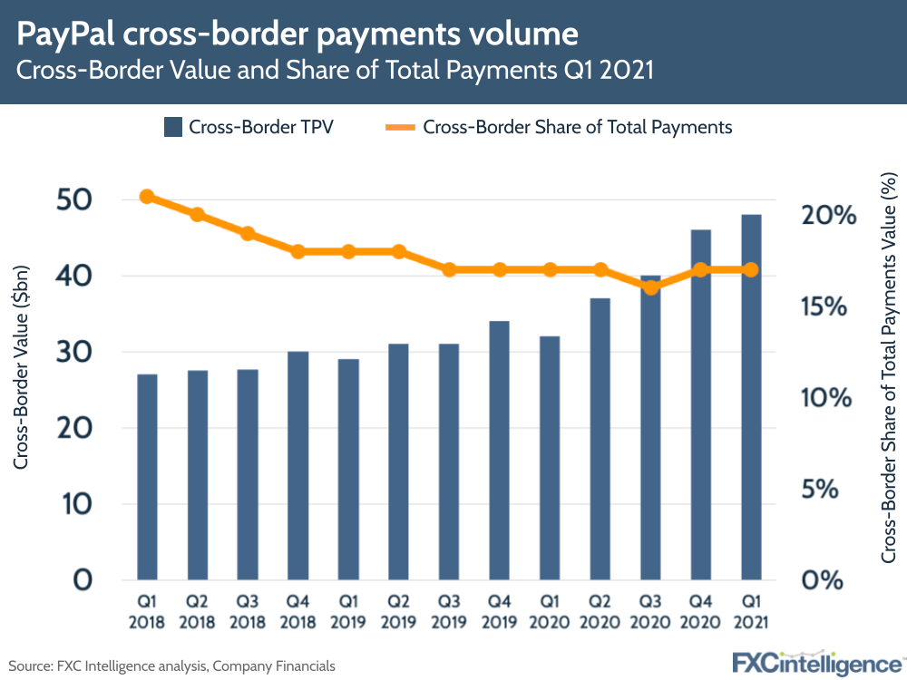PayPal Q1 2021 earnings: cross-border payments volume and share of total payments