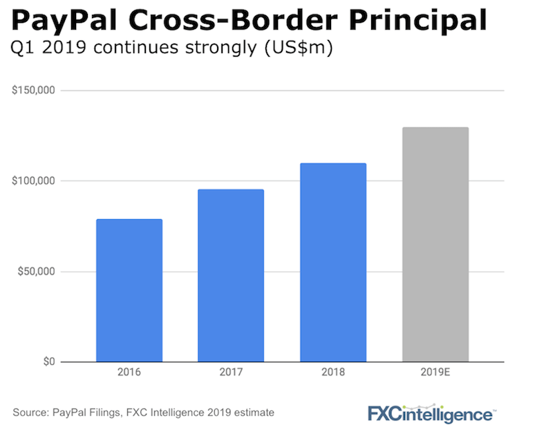 PayPal cross-border growth