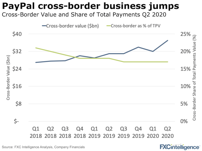 PayPal Cross-Border Payments Volume 2020