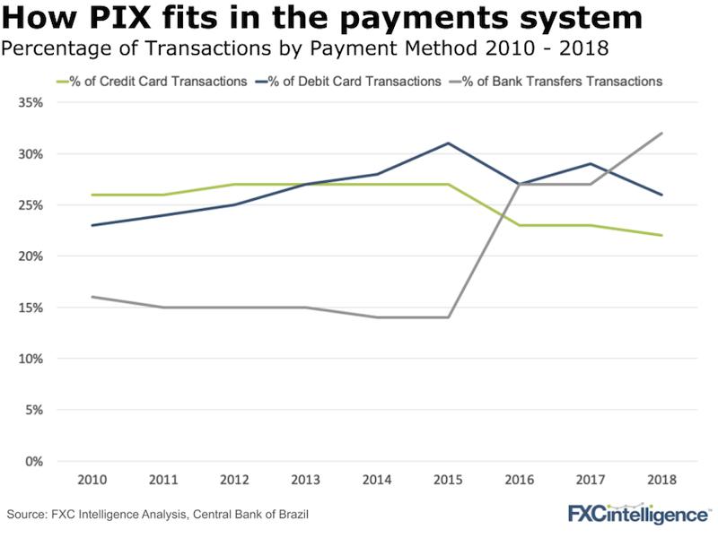 PIX Brazil payment system