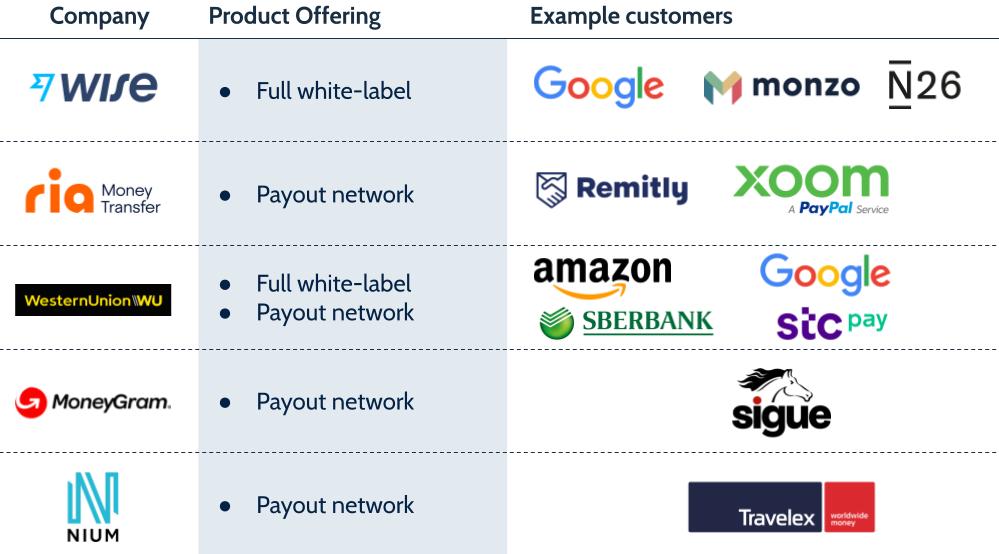 remittances platform plays from Wise, Ria, Western Union, MoneyGram and Nium