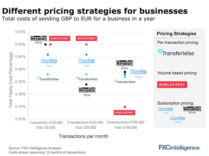 Pricing strategies payments for business