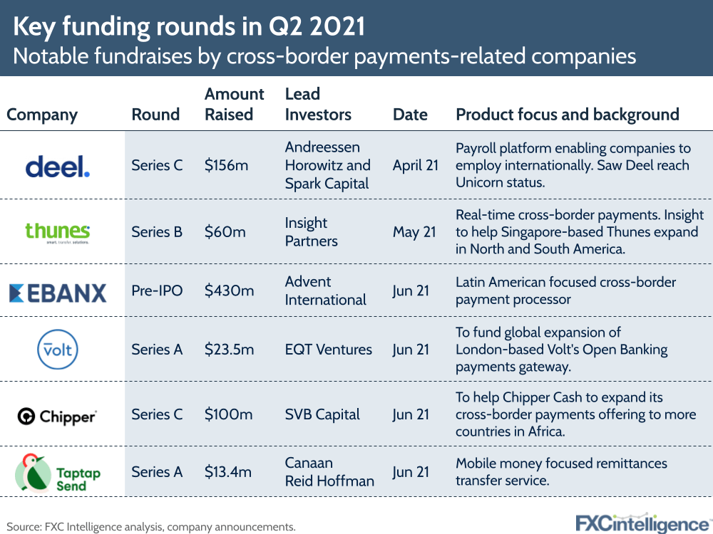 Q2 2021 cross-border payments funding rounds